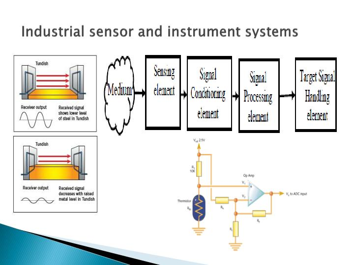 Industrial sensor and instrument systems