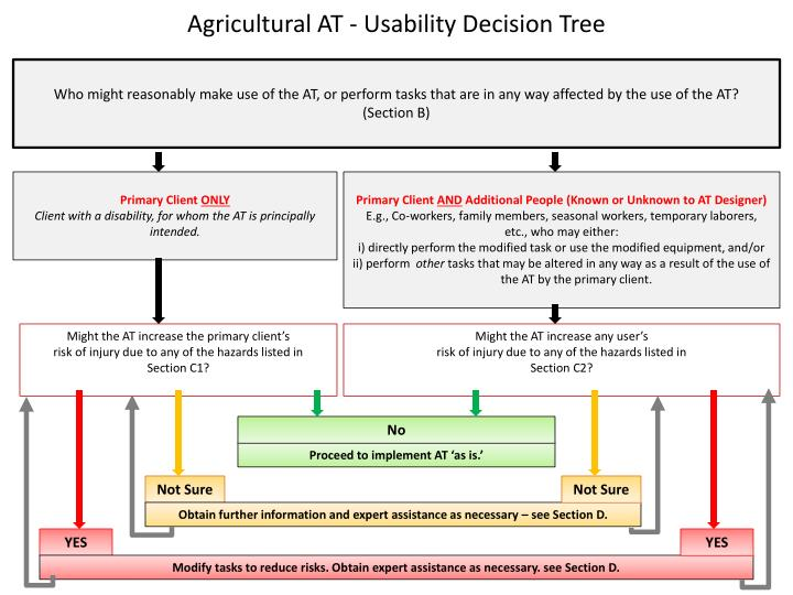 Agricultural AT - Usability Decision Tree