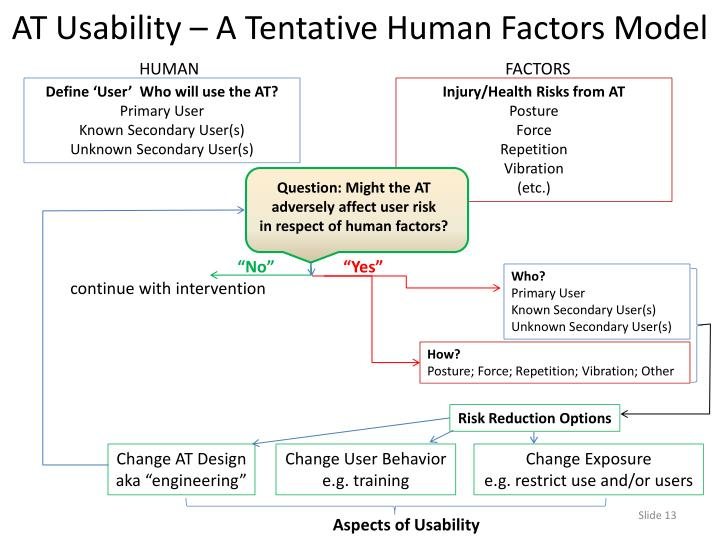 AT Usability – A Tentative Human Factors Model