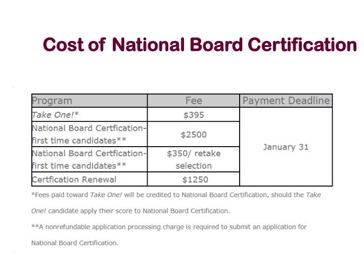 Cost of National Board Certification