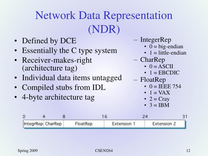 Network Data Representation