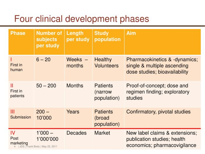 Four clinical development phases