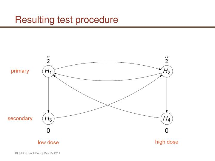 Resulting test procedure