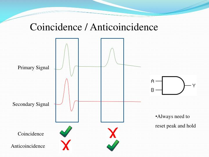 Coincidence / Anticoincidence
