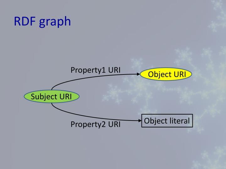 RDF graph