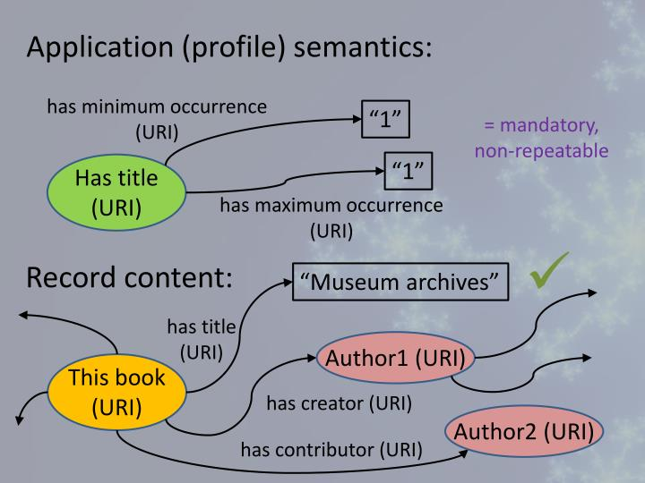 Application (profile) semantics: