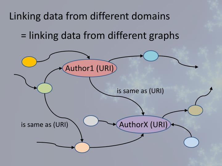 Linking data from different domains
