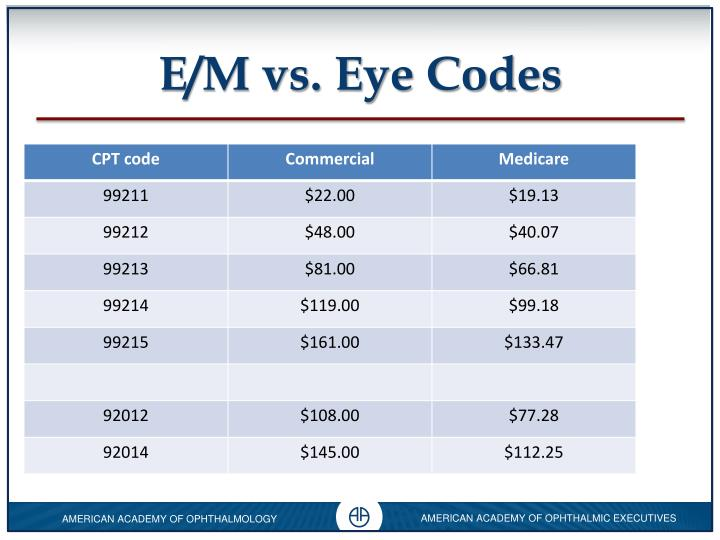 E/M vs. Eye Codes