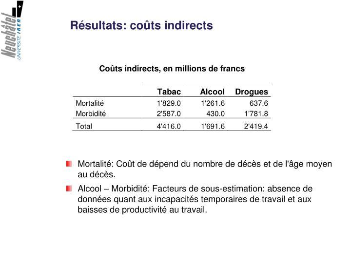Résultats: coûts indirects