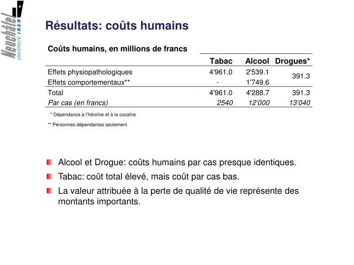 Résultats: coûts humains