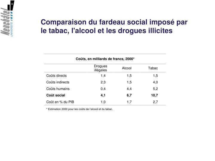 Comparaison du fardeau social imposé par