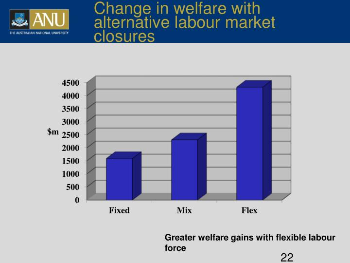 Change in welfare with alternative labour market closures