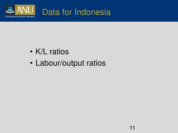 Data for Indonesia