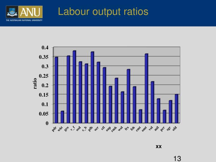 Labour output ratios