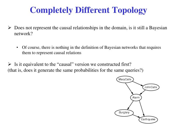Completely Different Topology