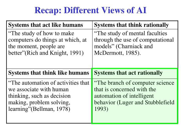 Recap: Different Views of AI