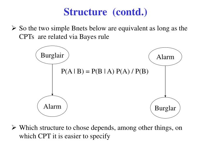 Structure  (contd.)