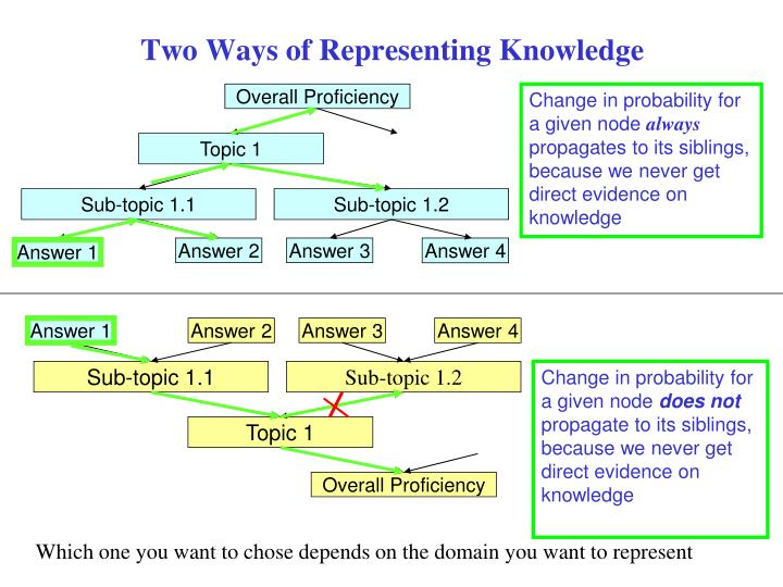 Two Ways of Representing Knowledge