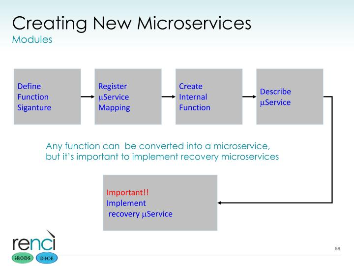 Creating New Microservices