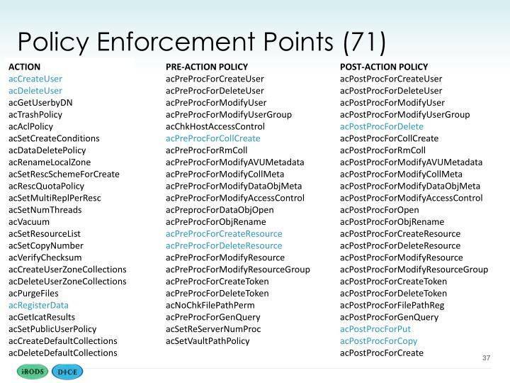 Policy Enforcement Points (71)