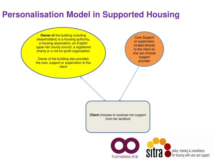Personalisation Model in Supported Housing