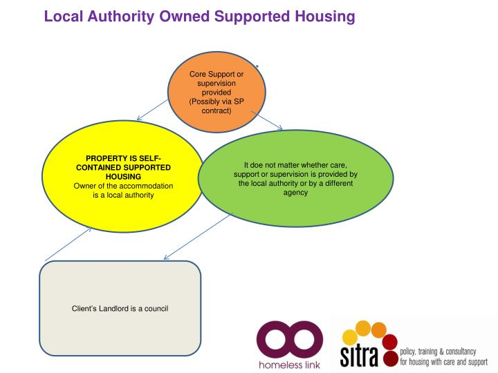 Local Authority Owned Supported Housing
