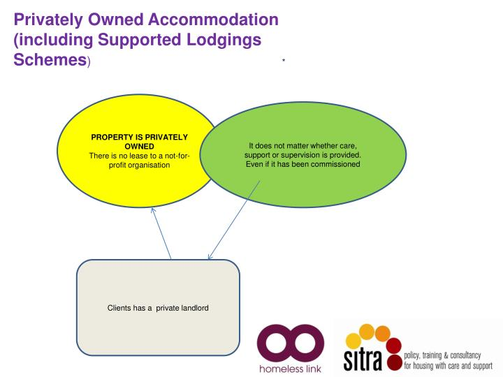 Privately Owned Accommodation