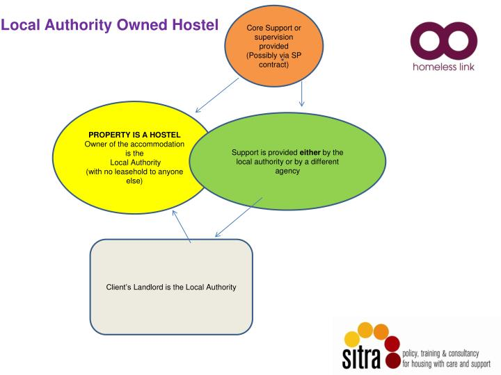 Local Authority Owned Hostel