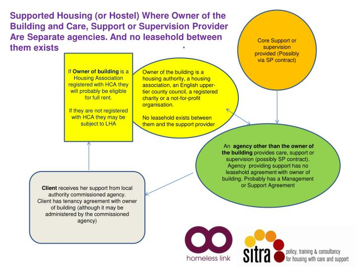 Supported Housing (or Hostel) Where Owner of the Building and Care, Support or Supervision Provider Are Separate agencies. And no leasehold between them exists