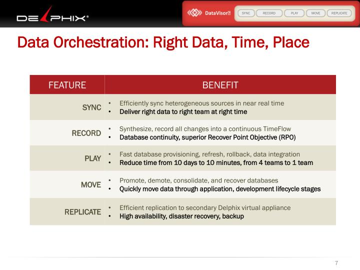 Data Orchestration: Right Data, Time, Place