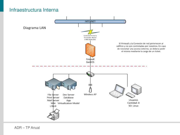 Infraestructura Interna