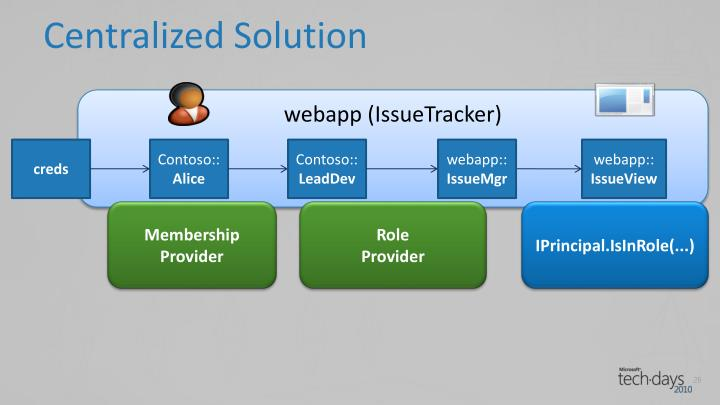 Centralized Solution