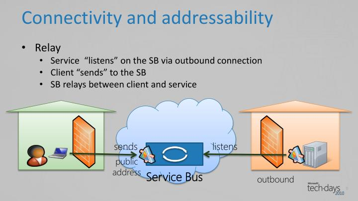Connectivity and addressability