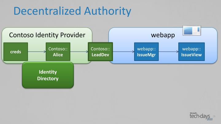 Decentralized Authority