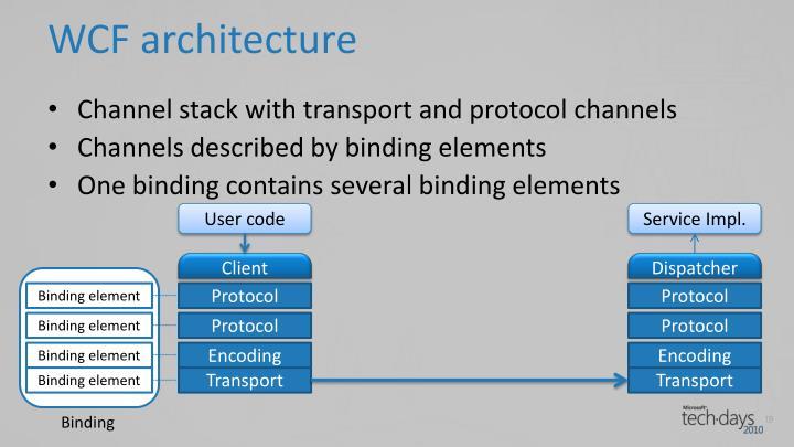 WCF architecture