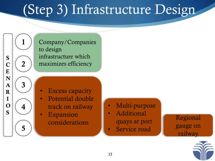 (Step 3) Infrastructure Design