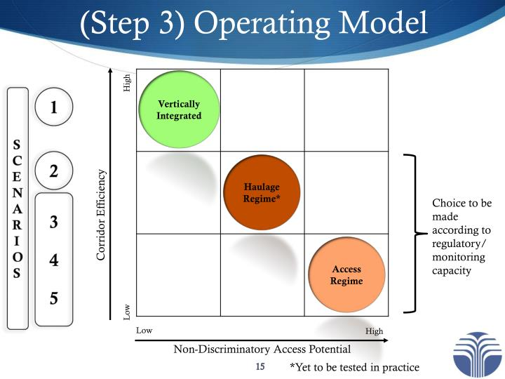 (Step 3) Operating Model