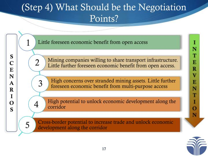 (Step 4) What Should be the Negotiation Points?