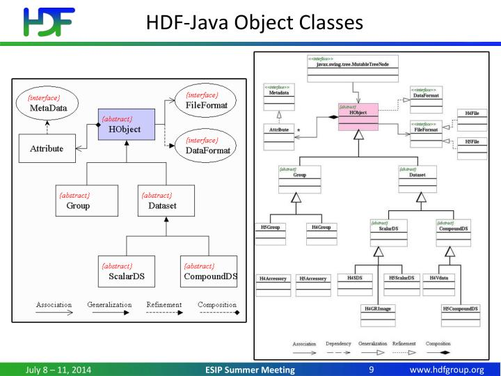 HDF-Java Object Classes