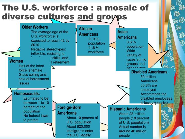 The U.S. workforce : a mosaic of diverse cultures and groups