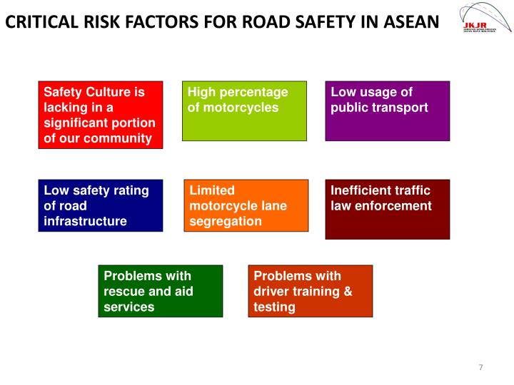 CRITICAL RISK FACTORS FOR ROAD SAFETY IN ASEAN