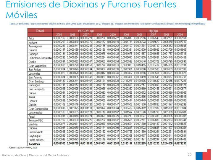 Emisiones de Dioxinas y Furanos Fuentes