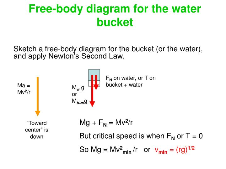 Free-body diagram for the water bucket