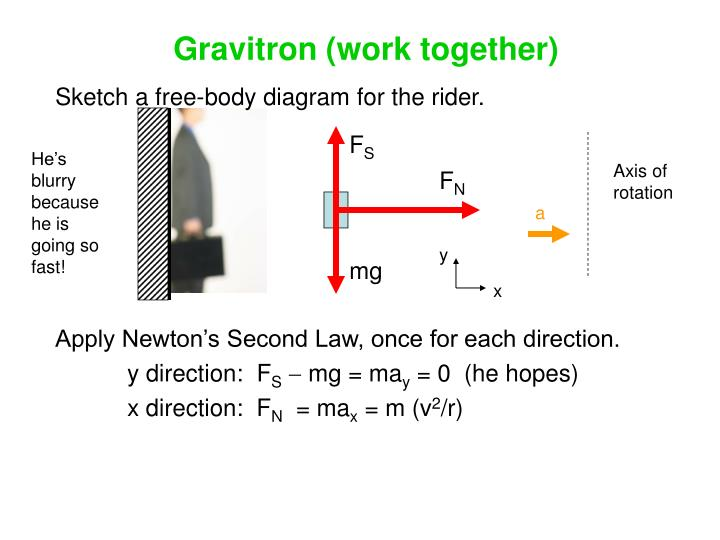 Gravitron (work together)