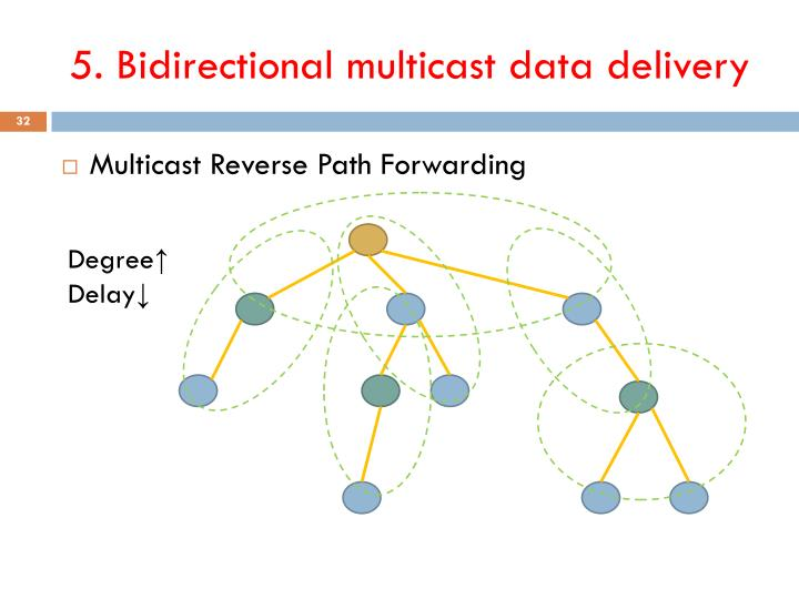 5. Bidirectional multicast data delivery