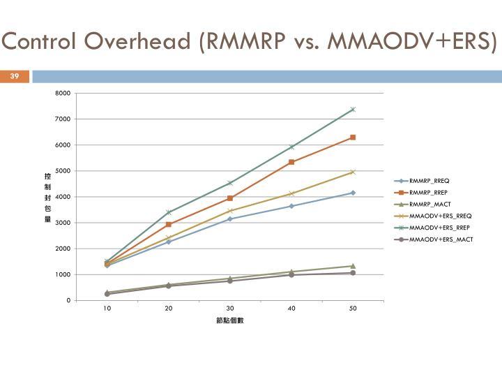Control Overhead (RMMRP vs. MMAODV+ERS)
