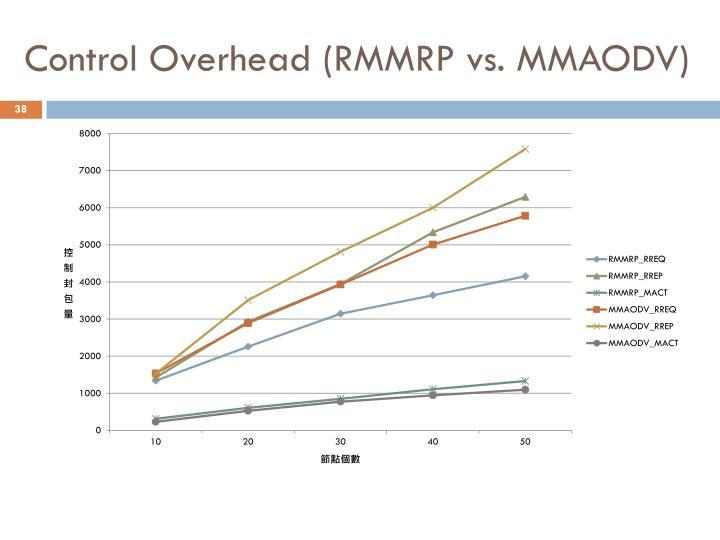 Control Overhead (RMMRP vs. MMAODV)