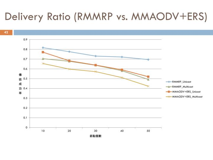 Delivery Ratio (RMMRP vs. MMAODV+ERS)