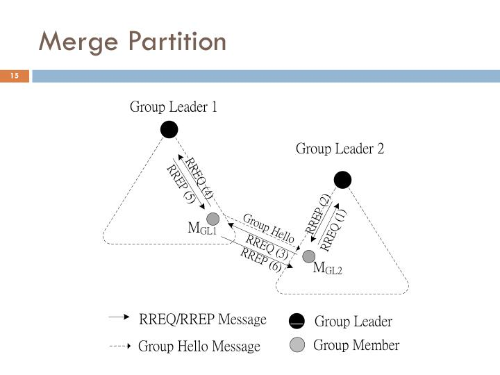 Merge Partition