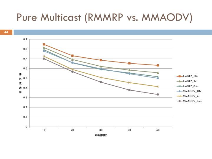 Pure Multicast (RMMRP vs. MMAODV)